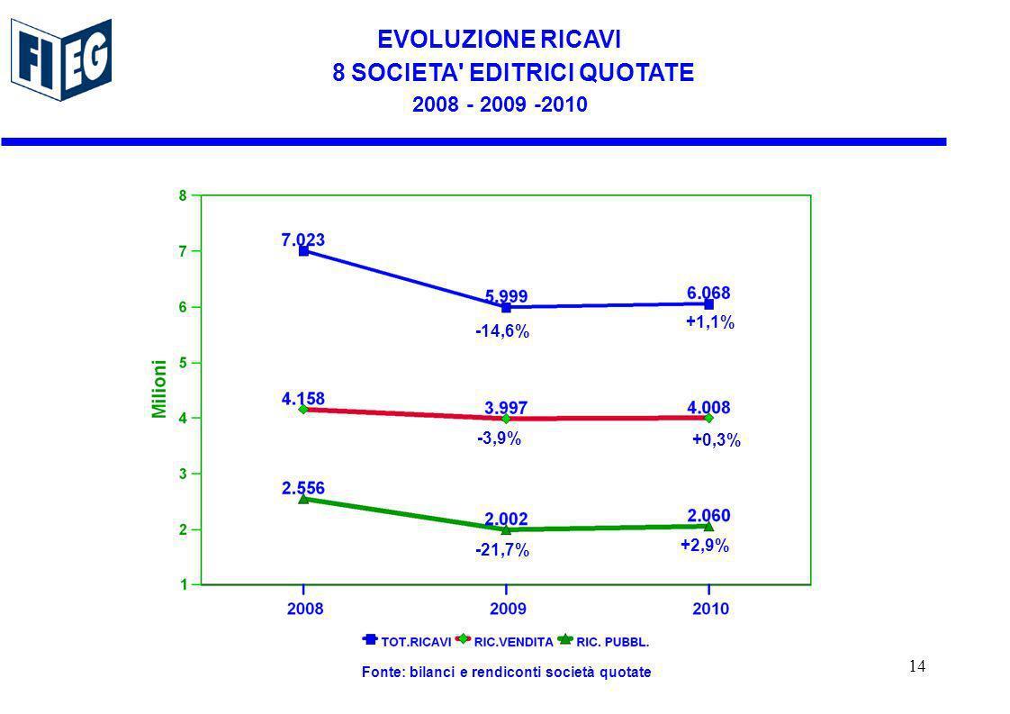 -14,6% -3,9% -21,7% EVOLUZIONE RICAVI 8 SOCIETA EDITRICI QUOTATE 2008 - 2009 -2010 Fonte: bilanci e rendiconti società quotate +1,1% +0,3% +2,9% 14