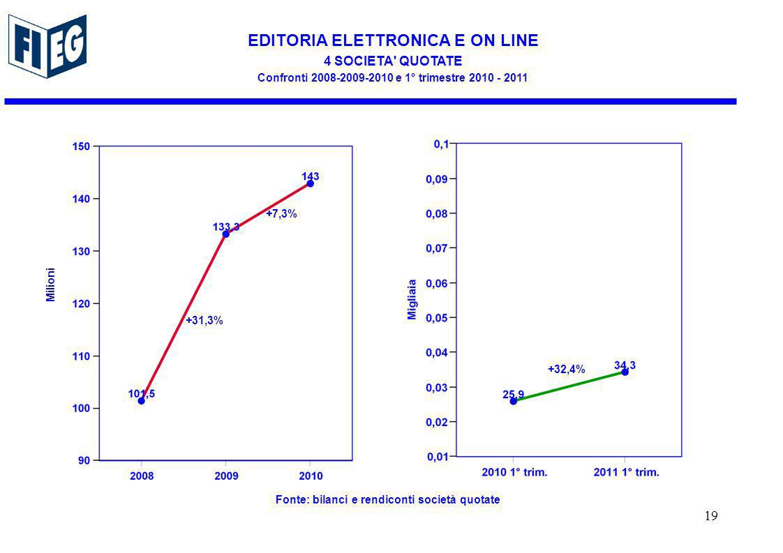 EDITORIA ELETTRONICA E ON LINE 4 SOCIETA QUOTATE Confronti 2008-2009-2010 e 1° trimestre 2010 - 2011 Milioni Fonte: bilanci e rendiconti società quotate +31,3% +7,3% +32,4% 19