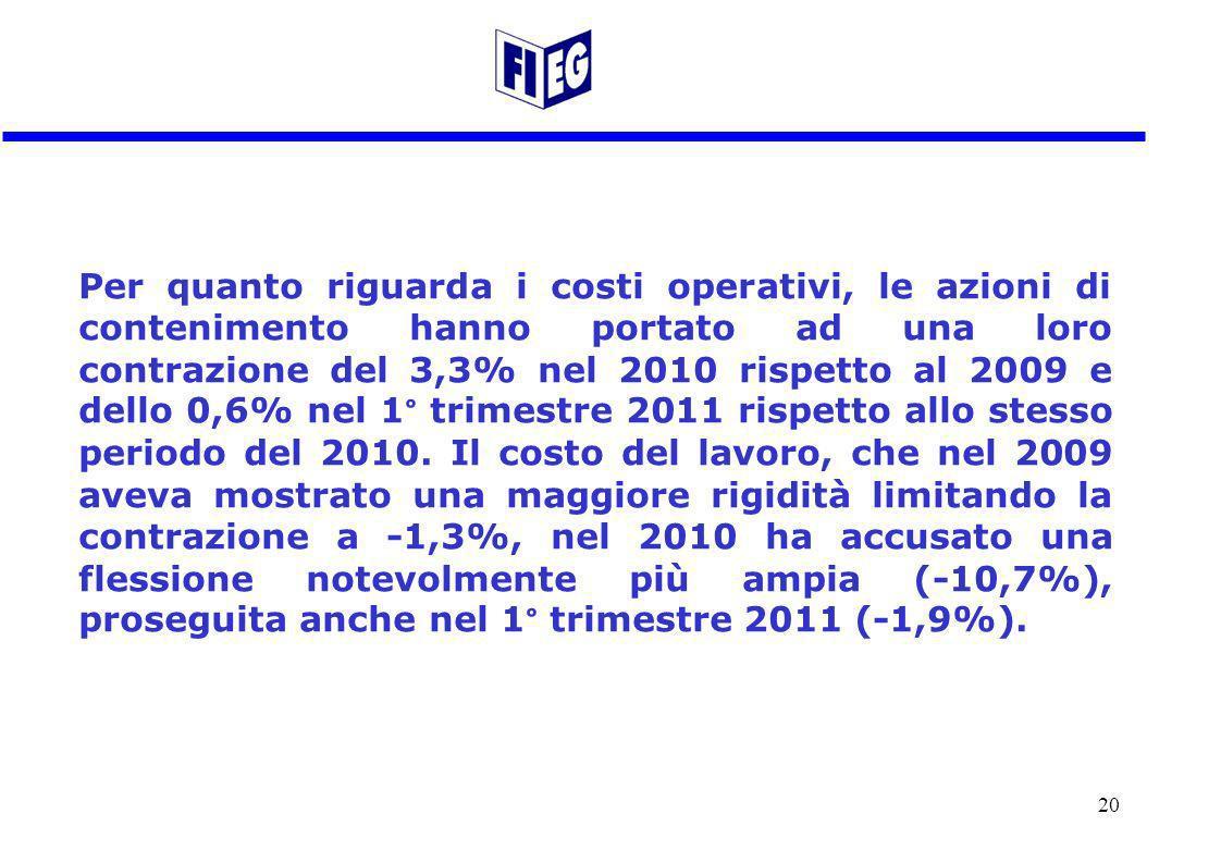 Per quanto riguarda i costi operativi, le azioni di contenimento hanno portato ad una loro contrazione del 3,3% nel 2010 rispetto al 2009 e dello 0,6% nel 1° trimestre 2011 rispetto allo stesso periodo del 2010.
