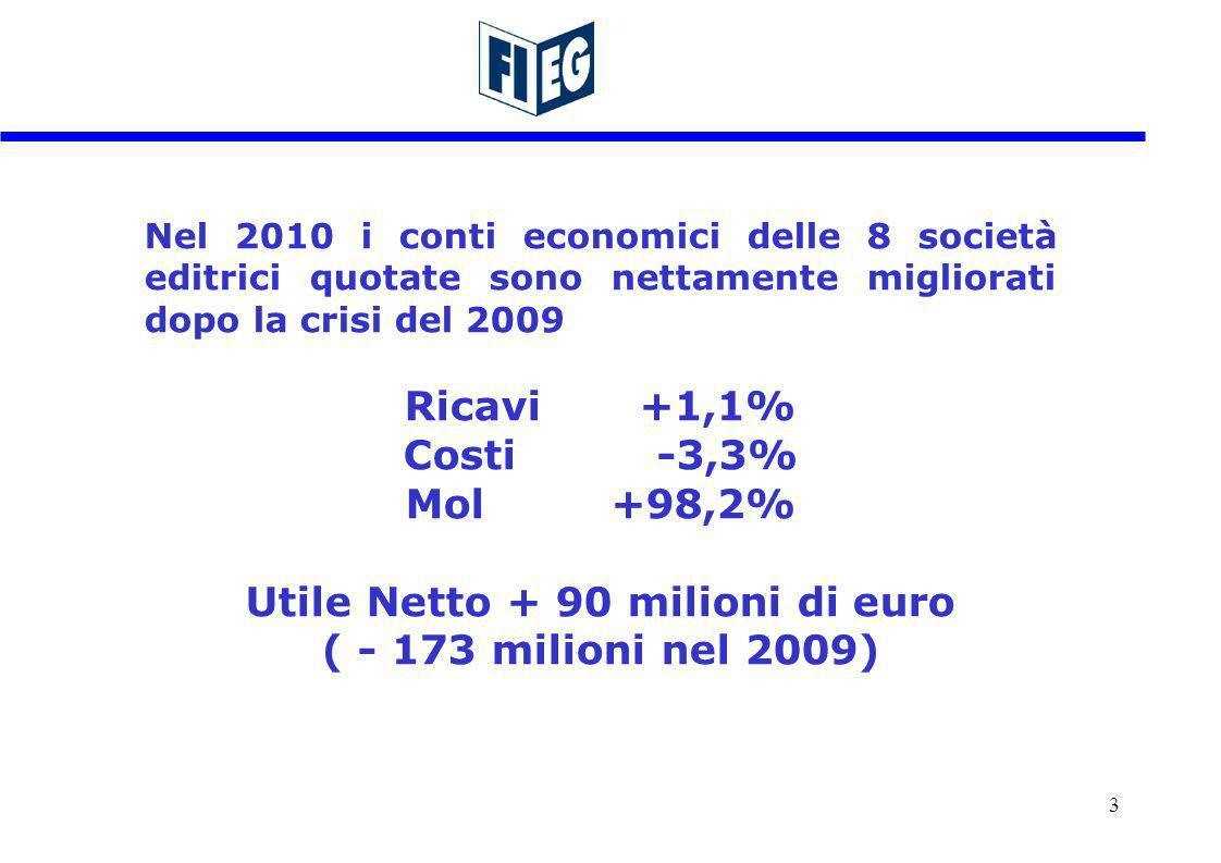 Nel 2010 i conti economici delle 8 società editrici quotate sono nettamente migliorati dopo la crisi del 2009 Ricavi +1,1% Costi -3,3% Mol +98,2% Utile Netto + 90 milioni di euro ( - 173 milioni nel 2009) 3
