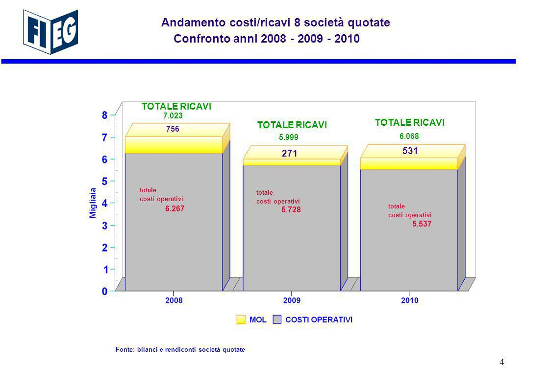 -0,6% -0,3% +1,5% EVOLUZIONE RICAVI 8 SOCIETA EDITRICI QUOTATE 2010 - 2011 (1° trimestre) Milioni Fonte: bilanci e rendiconti società quotate 15