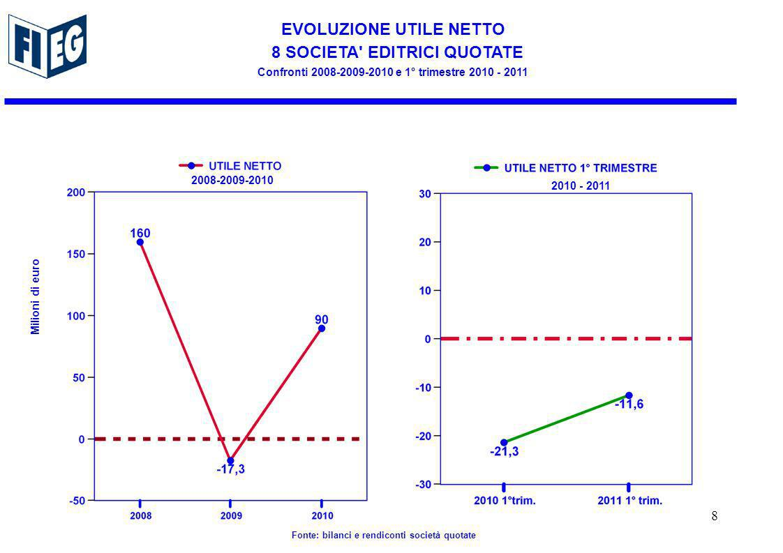 EVOLUZIONE UTILE NETTO 8 SOCIETA EDITRICI QUOTATE Confronti 2008-2009-2010 e 1° trimestre 2010 - 2011 Milioni di euro Fonte: bilanci e rendiconti società quotate 2010 - 2011 2008-2009-2010 8