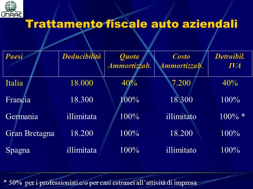 Trattamento fiscale auto aziendali * 50% per i professionisti e/o per casi estranei allattività di impresa PaesiDeducibilitàQuota Ammortizzab.