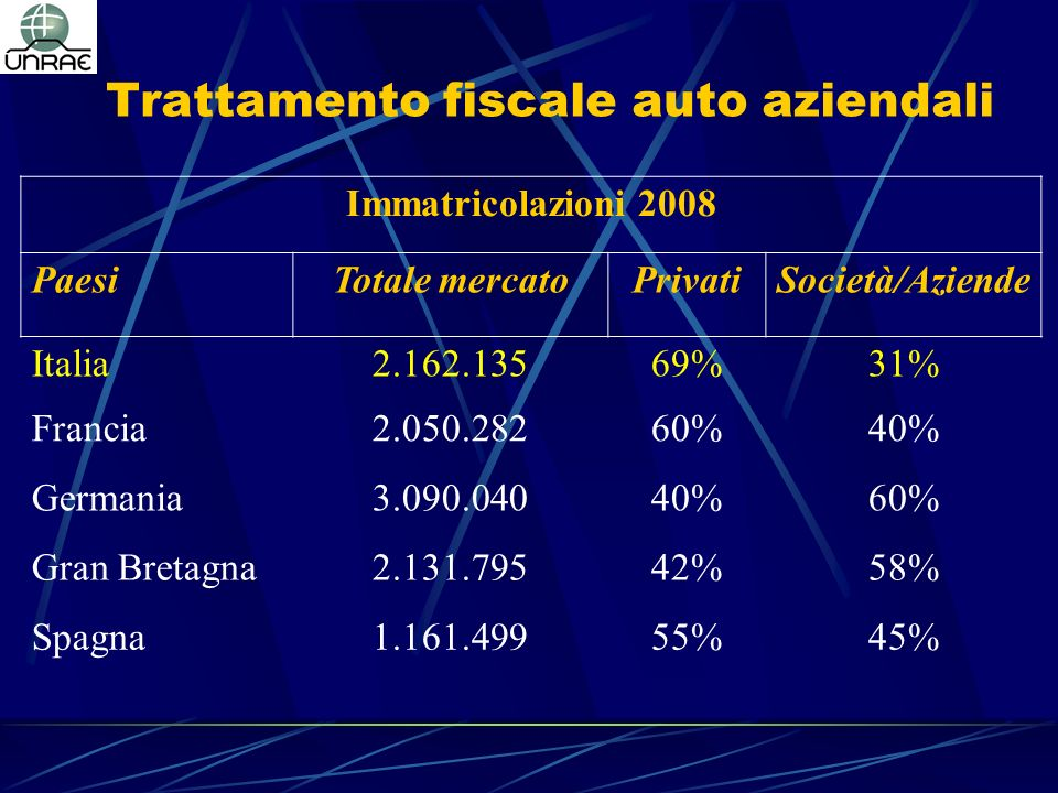 Trattamento fiscale auto aziendali Immatricolazioni 2008 PaesiTotale mercatoPrivatiSocietà/Aziende Italia2.162.13569%31% Francia2.050.28260%40% Germania3.090.04040%60% Gran Bretagna2.131.79542%58% Spagna1.161.49955%45%