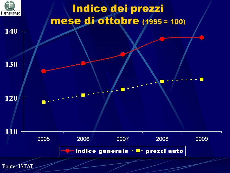 Indice dei prezzi mese di ottobre (1995 = 100) Fonte: ISTAT