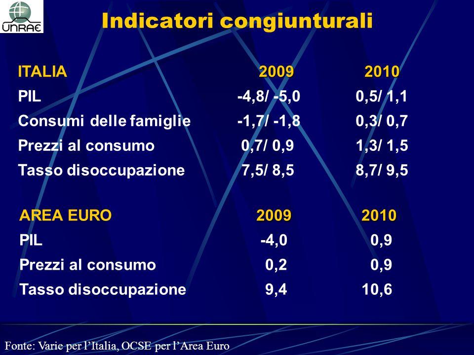 2009 2010 ITALIA 2009 2010 PIL -4,8/ -5,0 0,5/ 1,1 Consumi delle famiglie -1,7/ -1,8 0,3/ 0,7 Prezzi al consumo 0,7/ 0,9 1,3/ 1,5 Tasso disoccupazione 7,5/ 8,5 8,7/ 9,5 Fonte: Varie per lItalia, OCSE per lArea Euro Indicatori congiunturali 2009 2010 AREA EURO2009 2010 PIL -4,0 0,9 Prezzi al consumo 0,2 0,9 Tasso disoccupazione 9,4 10,6