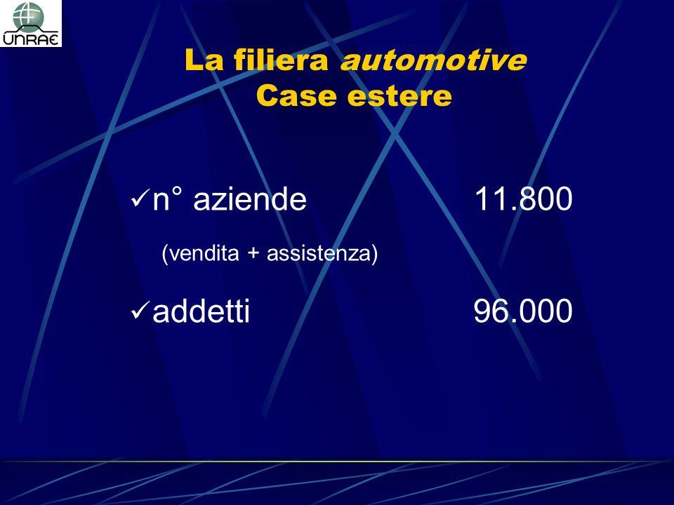 La filiera automotive Case estere n° aziende11.800 (vendita + assistenza) addetti96.000