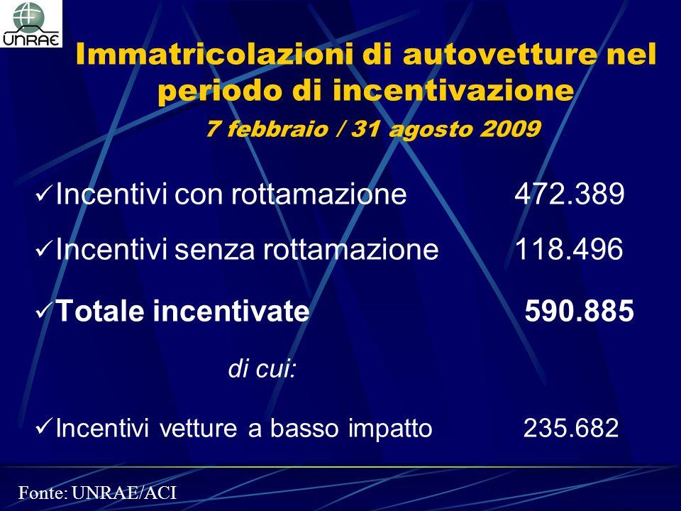 Immatricolazioni di autovetture nel periodo di incentivazione 7 febbraio / 31 agosto 2009 Incentivi con rottamazione 472.389 Incentivi senza rottamazi