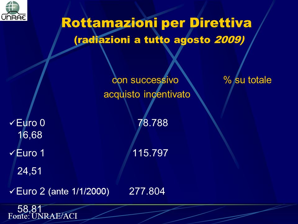 Rottamazioni per Direttiva (radiazioni a tutto agosto 2009) con successivo % su totale acquisto incentivato Euro 0 78.788 16,68 Euro 1 115.797 24,51 Euro 2 (ante 1/1/2000) 277.804 58,81 Totale incentivate 472.389 100,00 Fonte: UNRAE/ACI