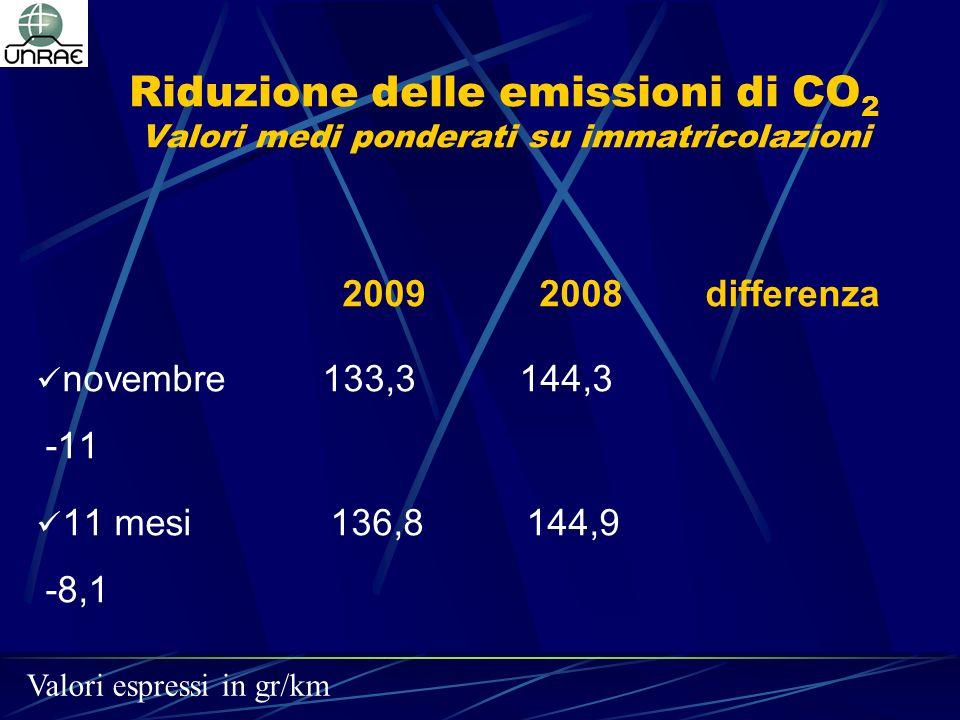 Riduzione delle emissioni di CO 2 Valori medi ponderati su immatricolazioni 2009 2008 differenza novembre 133,3 144,3 -11 11 mesi 136,8144,9 -8,1 Valo