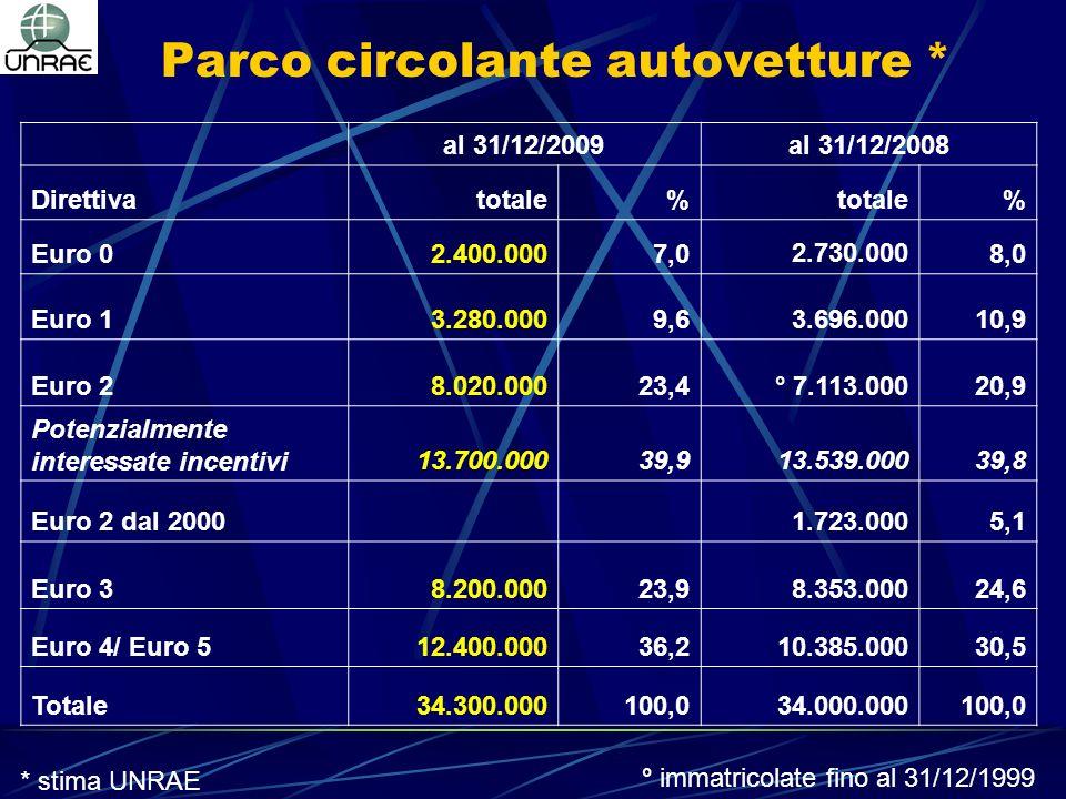 Parco circolante autovetture * al 31/12/2009al 31/12/2008 Direttivatotale% % Euro 02.400.0007,02.730.0008,0 Euro 13.280.0009,63.696.00010,9 Euro 28.020.00023,4° 7.113.00020,9 Potenzialmente interessate incentivi13.700.00039,913.539.00039,8 Euro 2 dal 20001.723.0005,1 Euro 38.200.00023,98.353.00024,6 Euro 4/ Euro 512.400.00036,210.385.00030,5 Totale34.300.000100,034.000.000100,0 * stima UNRAE ° immatricolate fino al 31/12/1999