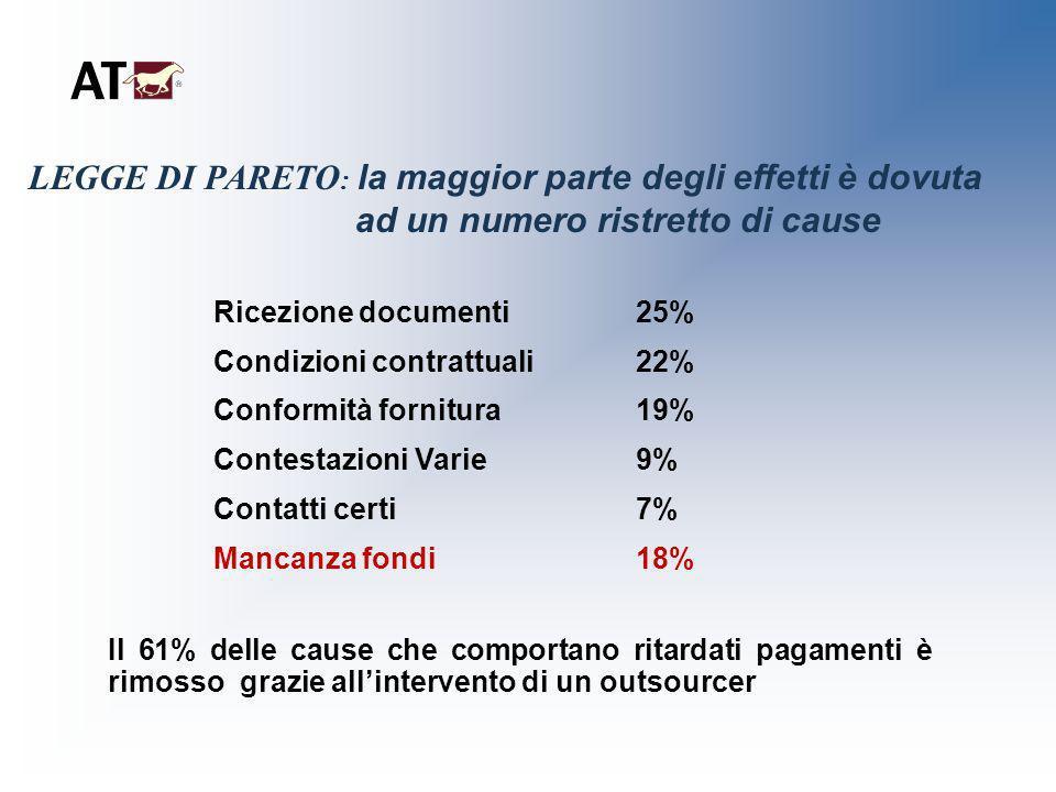 LEGGE DI PARETO : la maggior parte degli effetti è dovuta ad un numero ristretto di cause Ricezione documenti 25% Condizioni contrattuali22% Conformit