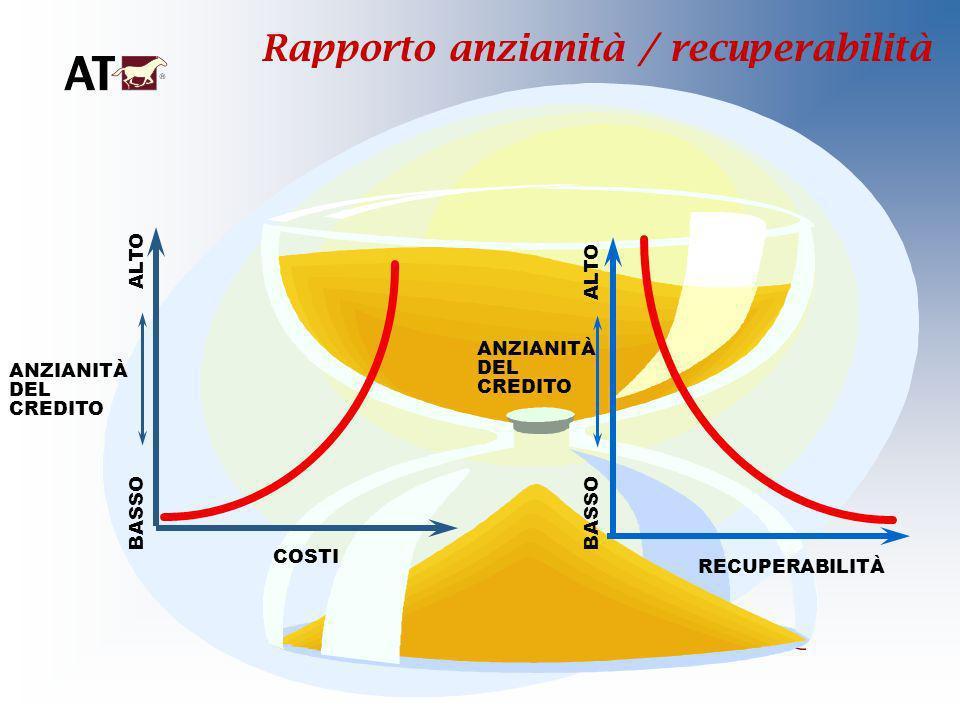 BASSO ALTO BASSO ALTO COSTI RECUPERABILITÀ ANZIANITÀ DEL CREDITO Rapporto anzianità / recuperabilità