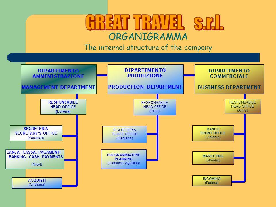 ORGANIGRAMMA The internal structure of the company BANCO FRONT OFFICE ( Antonio) MARKETING (Simone) BIGLIETTERIA TICKET OFFICE (Klediana) PROGRAMMAZIO