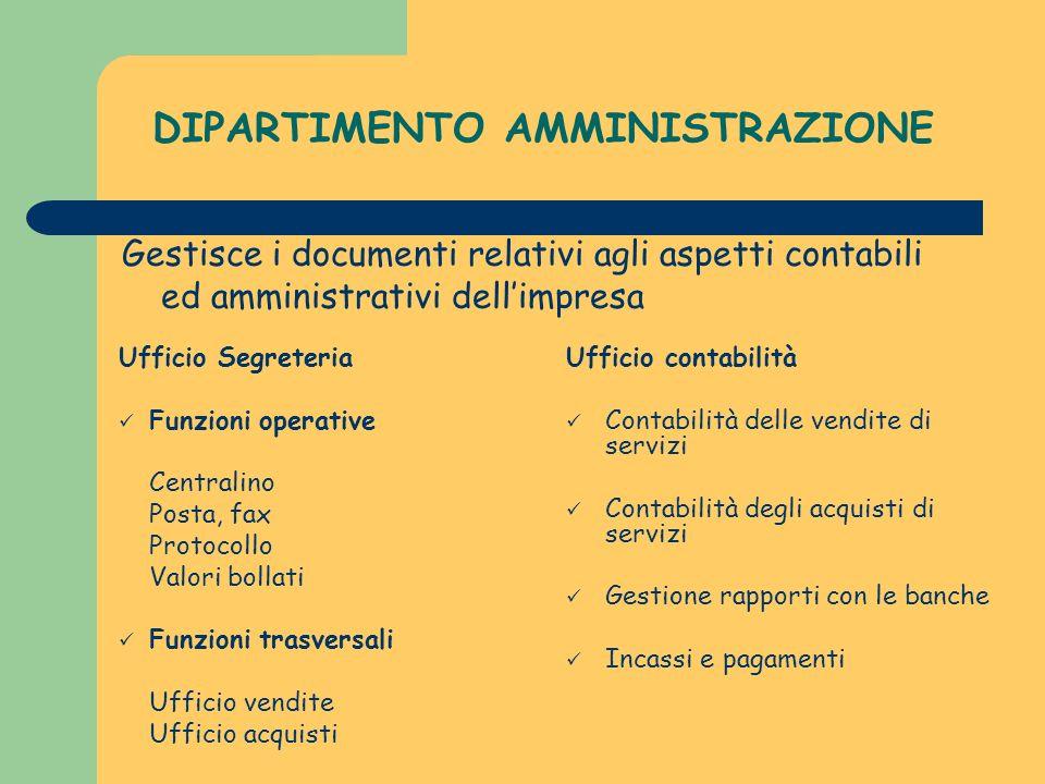 DIPARTIMENTO AMMINISTRAZIONE Gestisce i documenti relativi agli aspetti contabili ed amministrativi dellimpresa Ufficio Segreteria Funzioni operative