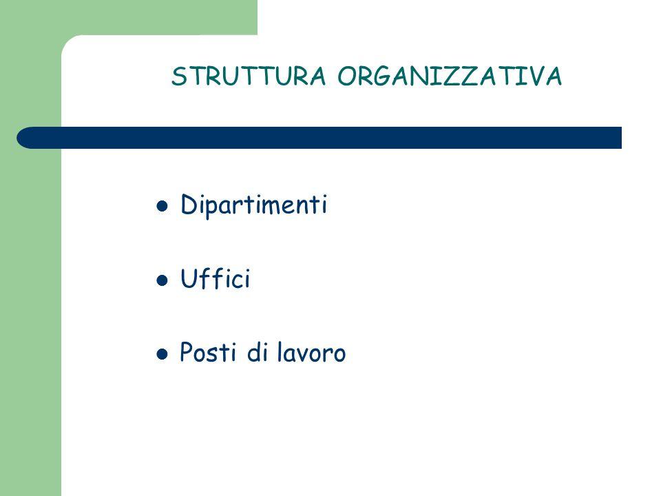 STRUTTURA ORGANIZZATIVA Dipartimenti Uffici Posti di lavoro