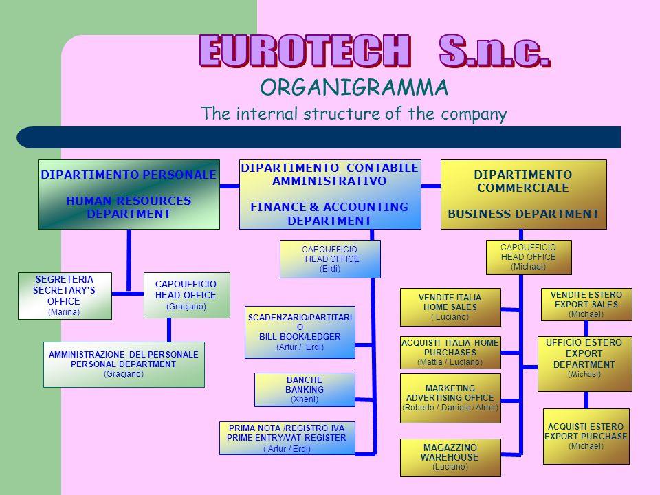ORGANIGRAMMA The internal structure of the company DIPARTIMENTO COMMERCIALE BUSINESS DEPARTMENT VENDITE ESTERO EXPORT SALES (Michael) VENDITE ITALIA H
