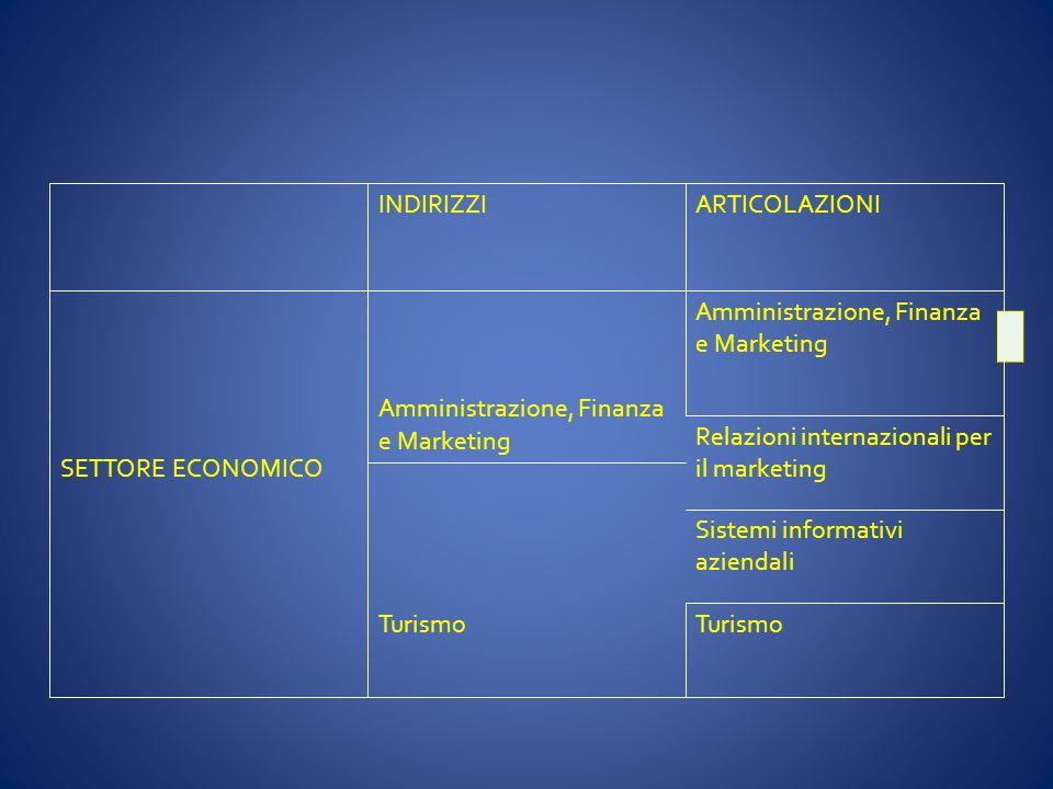 INDIRIZZIARTICOLAZIONI Amministrazione, Finanza e Marketing SETTORE ECONOMICO Relazioni internazionali per il marketing Sistemi informativi aziendali