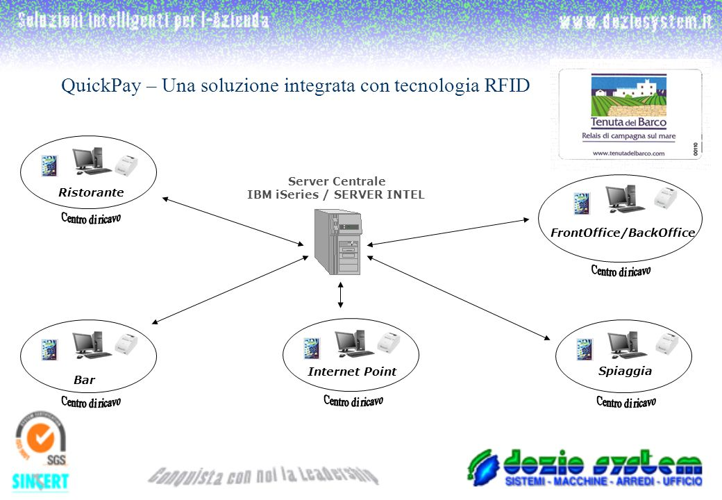 QuickPay – Una soluzione integrata con tecnologia RFID Server Centrale IBM iSeries / SERVER INTEL Ristorante Bar Spiaggia FrontOffice/BackOffice Internet Point