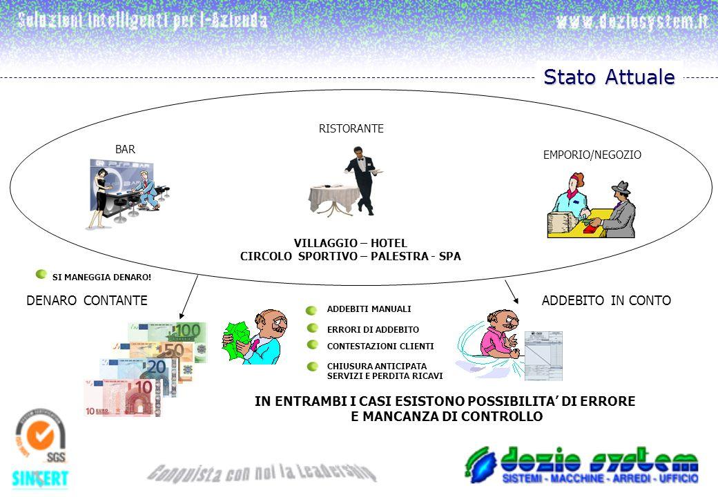 EMPORIO/NEGOZIO BAR RISTORANTE VILLAGGIO – HOTEL CIRCOLO SPORTIVO – PALESTRA - SPA ADDEBITO IN CONTODENARO CONTANTE IN ENTRAMBI I CASI ESISTONO POSSIBILITA DI ERRORE E MANCANZA DI CONTROLLO CONTESTAZIONI CLIENTI CHIUSURA ANTICIPATA SERVIZI E PERDITA RICAVI SI MANEGGIA DENARO.