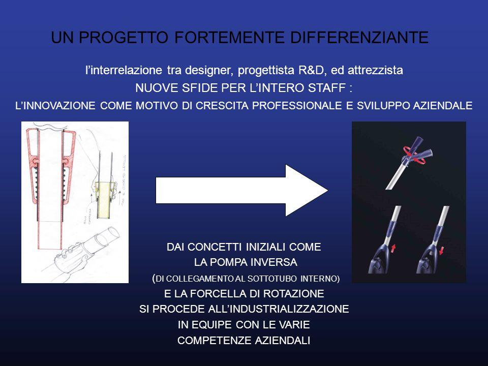 UN PROGETTO FORTEMENTE DIFFERENZIANTE linterrelazione tra designer, progettista R&D, ed attrezzista NUOVE SFIDE PER LINTERO STAFF : LINNOVAZIONE COME