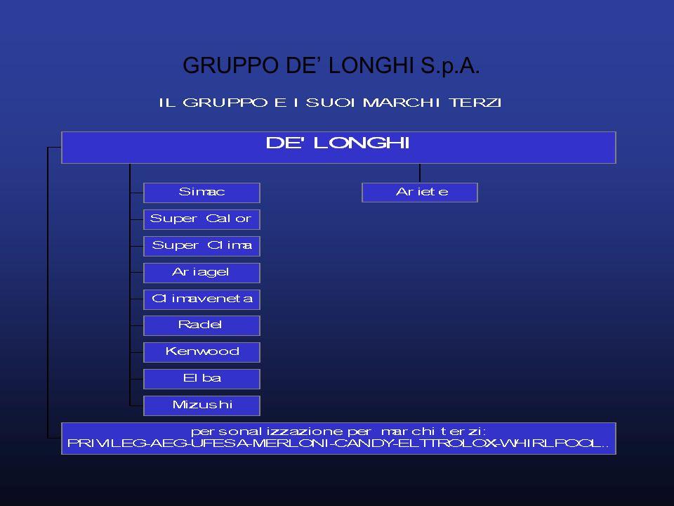 GRUPPO DE LONGHI S.p.A.