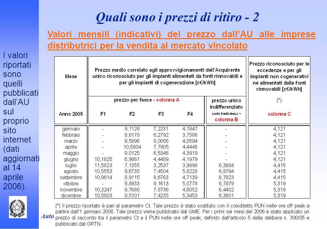 Autorità per lenergia elettrica e il gas Valori mensili (indicativi) del prezzo dallAU alle imprese distributrici per la vendita al mercato vincolato