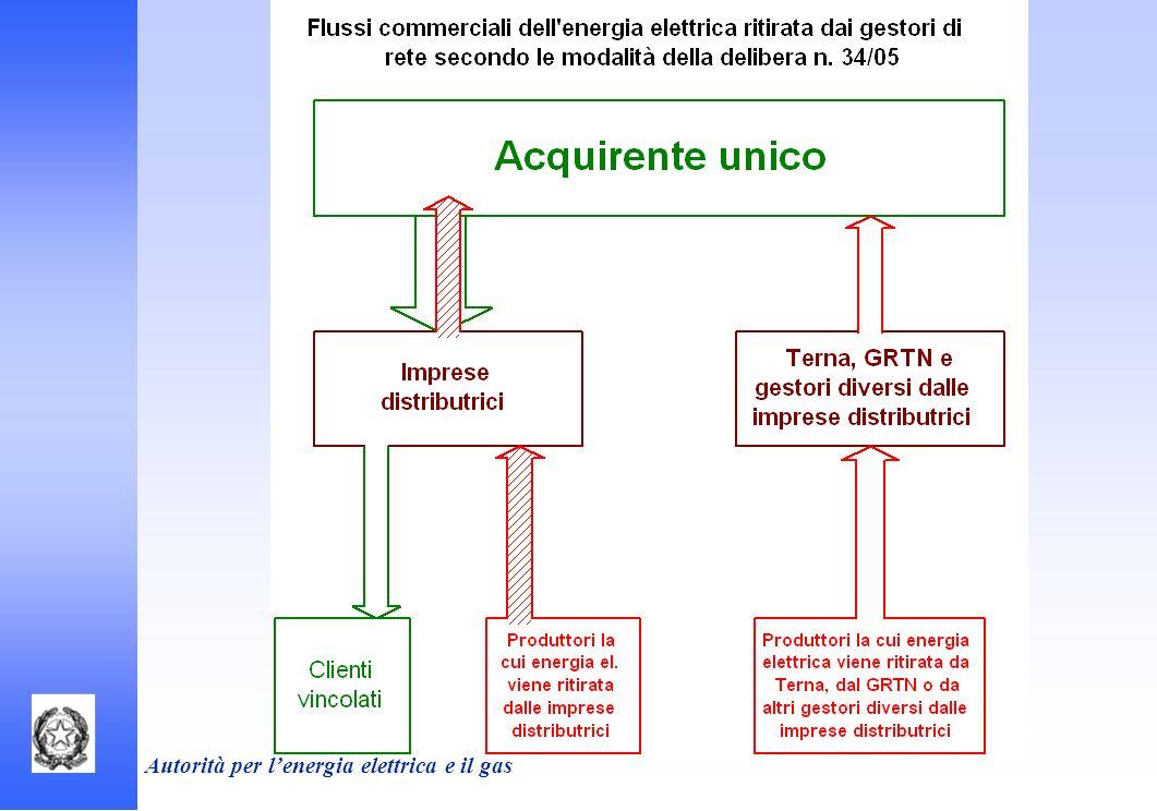 Autorità per lenergia elettrica e il gas