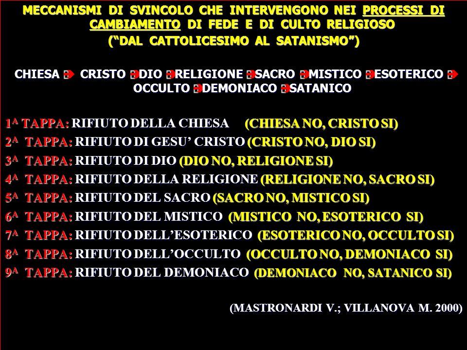 MECCANISMI DI SVINCOLO CHE INTERVENGONO NEI PROCESSI DI CAMBIAMENTO DI FEDE E DI CULTO RELIGIOSO (DAL CATTOLICESIMO AL SATANISMO) CHIESA CRISTO DIO RELIGIONE SACRO MISTICO ESOTERICO OCCULTO DEMONIACO SATANICO 1A TAPPA: RIFIUTO DELLA CHIESA (CHIESA NO, CRISTO SI) 2A TAPPA: RIFIUTO DI GESU CRISTO (CRISTO NO, DIO SI) 3A TAPPA: RIFIUTO DI DIO (DIO NO, RELIGIONE SI) 4A TAPPA: RIFIUTO DELLA RELIGIONE (RELIGIONE NO, SACRO SI) 5A TAPPA: RIFIUTO DEL SACRO (SACRO NO, MISTICO SI) 6A TAPPA: RIFIUTO DEL MISTICO (MISTICO NO, ESOTERICO SI) 7A TAPPA: RIFIUTO DELLESOTERICO (ESOTERICO NO, OCCULTO SI) 8A TAPPA: RIFIUTO DELLOCCULTO (OCCULTO NO, DEMONIACO SI) 9A TAPPA: RIFIUTO DEL DEMONIACO (DEMONIACO NO, SATANICO SI) (MASTRONARDI V.; VILLANOVA M.