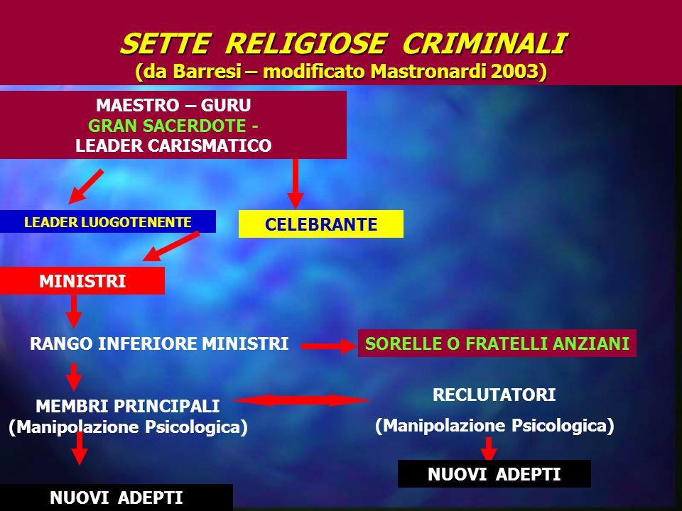 SETTE RELIGIOSE CRIMINALI (da Barresi – modificato Mastronardi 2003) MAESTRO – GURU GRAN SACERDOTE - LEADER CARISMATICO LEADER LUOGOTENENTE CELEBRANTE MINISTRI RANGO INFERIORE MINISTRI MEMBRI PRINCIPALI (Manipolazione Psicologica) NUOVI ADEPTI SORELLE O FRATELLI ANZIANI RECLUTATORI (Manipolazione Psicologica) NUOVI ADEPTI