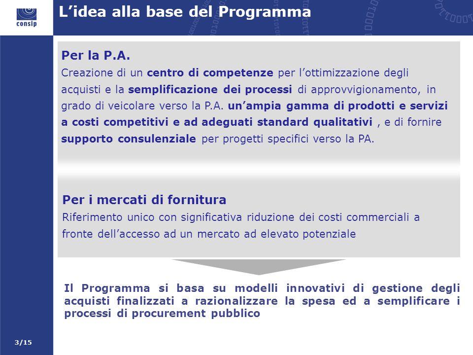 3/15 Per i mercati di fornitura Riferimento unico con significativa riduzione dei costi commerciali a fronte dellaccesso ad un mercato ad elevato potenziale Lidea alla base del Programma Per la P.A.