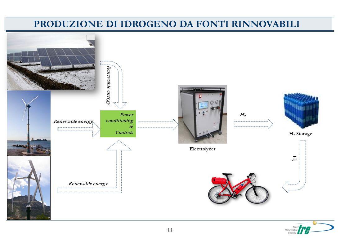 11 PRODUZIONE DI IDROGENO DA FONTI RINNOVABILI Power conditioning & Controls H 2 Storage Electrolyzer Renewable energy H2H2 H2H2