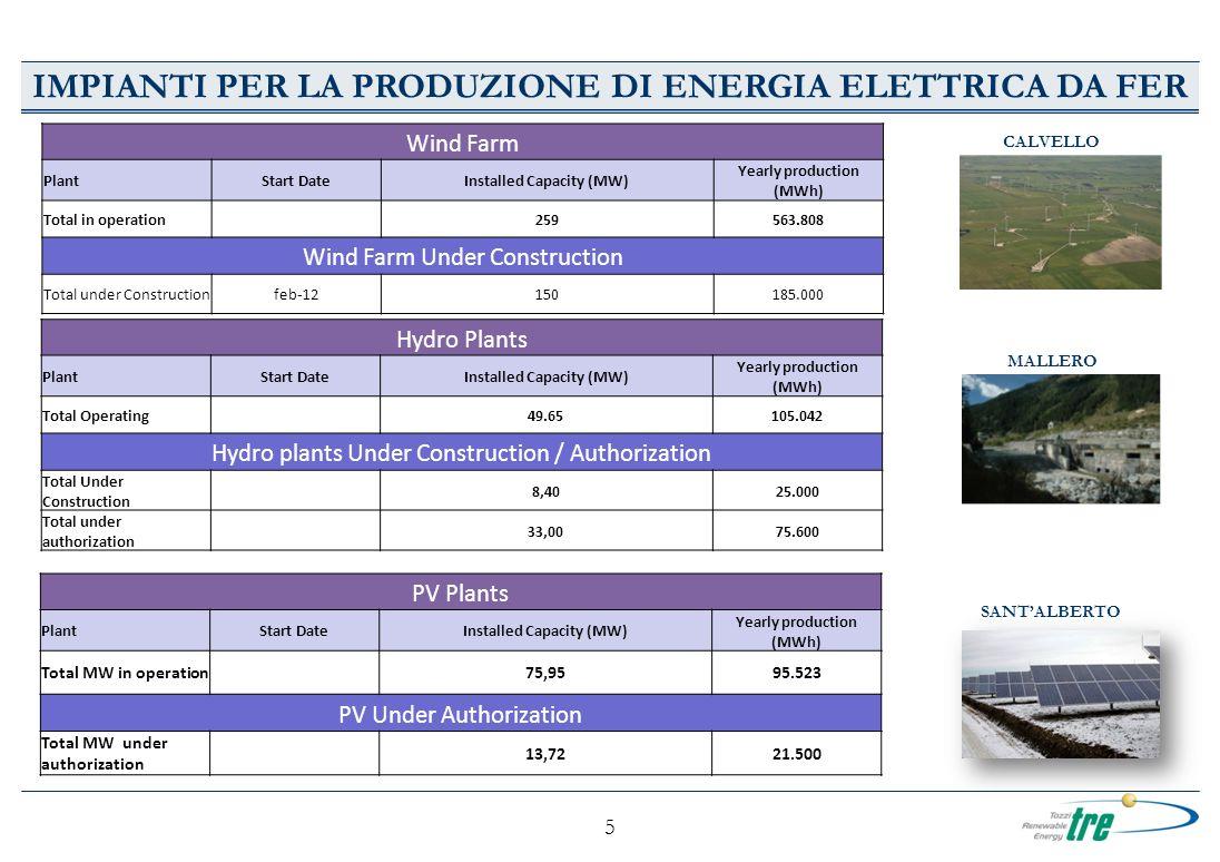 5 IMPIANTI PER LA PRODUZIONE DI ENERGIA ELETTRICA DA FER CALVELLO Wind Farm PlantStart DateInstalled Capacity (MW) Yearly production (MWh) Total in operation 259563.808 Wind Farm Under Construction Total under Constructionfeb-12150185.000 Hydro Plants PlantStart DateInstalled Capacity (MW) Yearly production (MWh) Total Operating 49.65105.042 Hydro plants Under Construction / Authorization Total Under Construction 8,4025.000 Total under authorization 33,0075.600 MALLERO PV Plants PlantStart DateInstalled Capacity (MW) Yearly production (MWh) Total MW in operation75,9595.523 PV Under Authorization Total MW under authorization 13,7221.500 SANTALBERTO