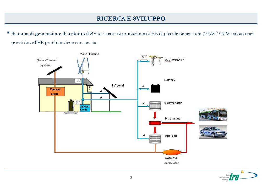 8 Sistema di generazione distribuita (DGs): sistema di produzione di EE di piccole dimensioni (10kW-10MW) situato nei pressi dove lEE prodotta viene consumata RICERCA E SVILUPPO