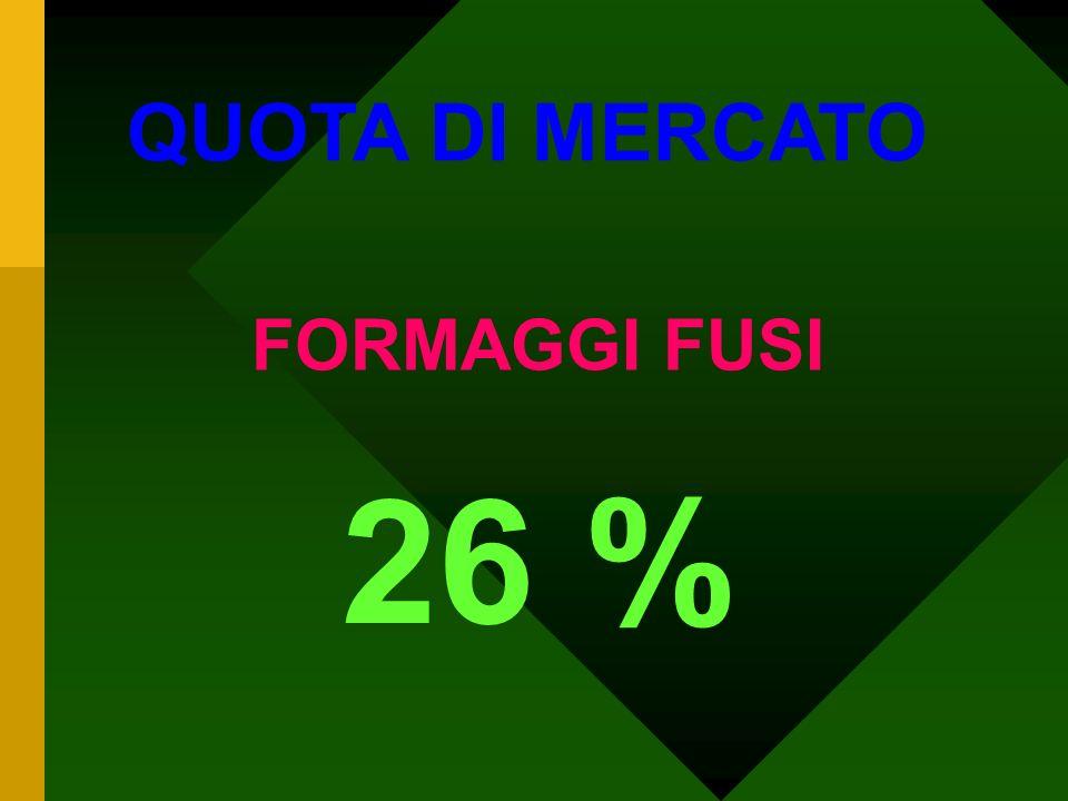 QUOTA DI MERCATO EDELPILZ (BLU) 80 %