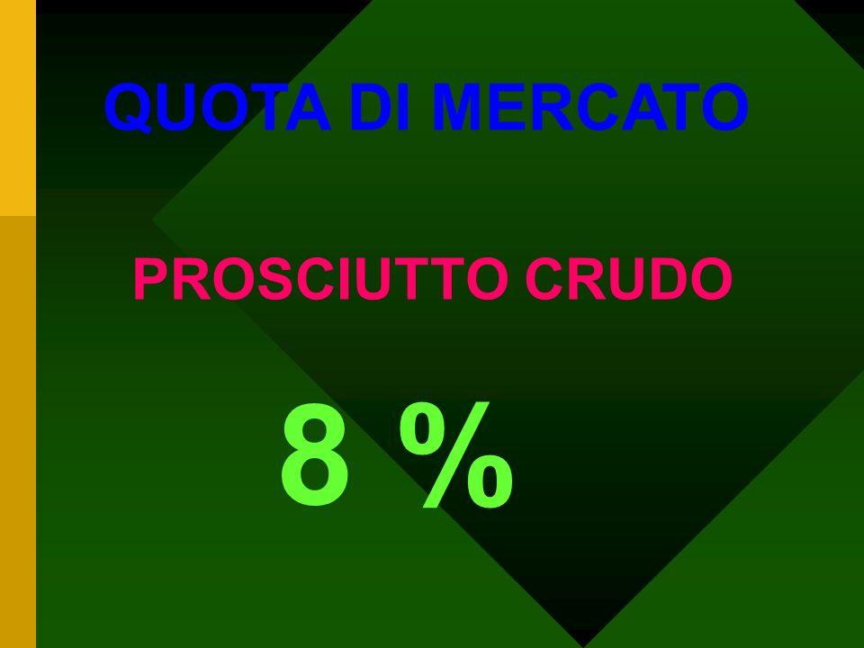 QUOTA DI MERCATO SALMONE AFFUMICATO 42 %