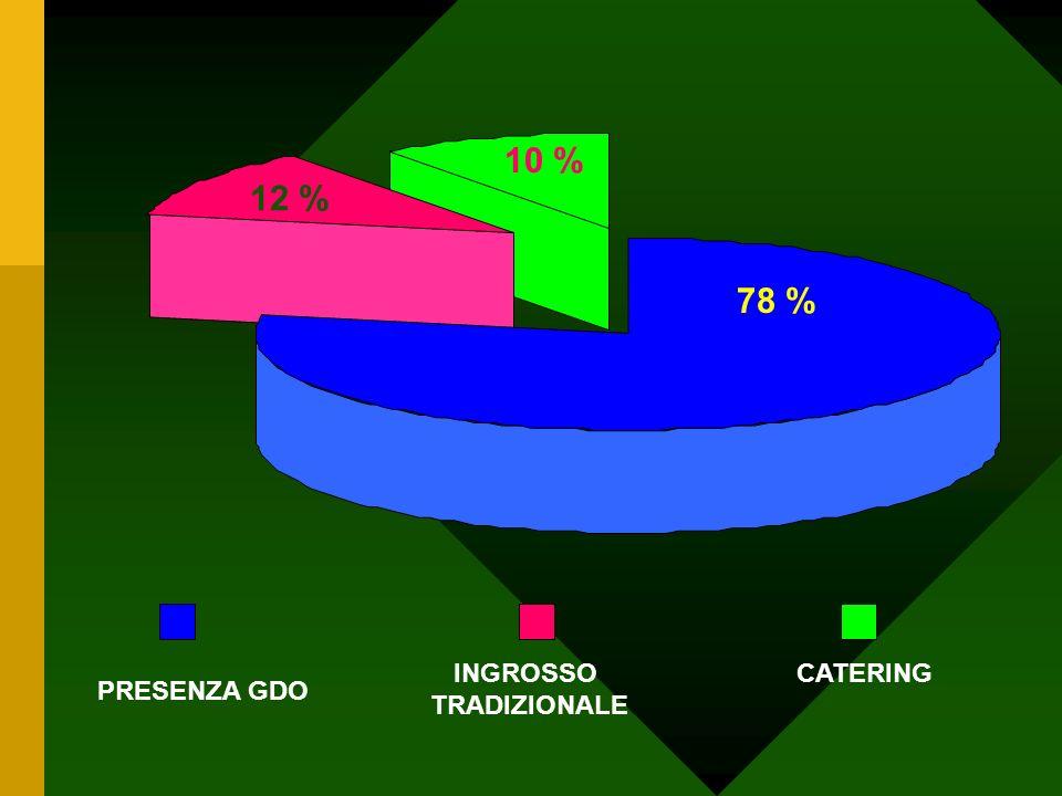 10 % CATERINGINGROSSO TRADIZIONALE PRESENZA GDO 12 % 78 %