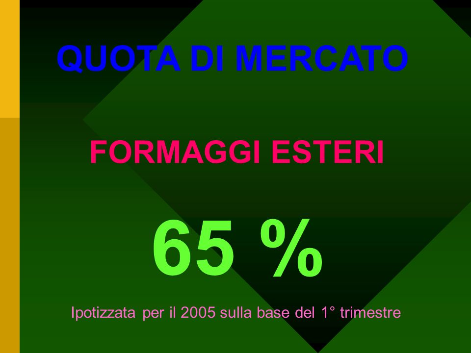 QUOTA DI MERCATO BEVERAGES 30 %