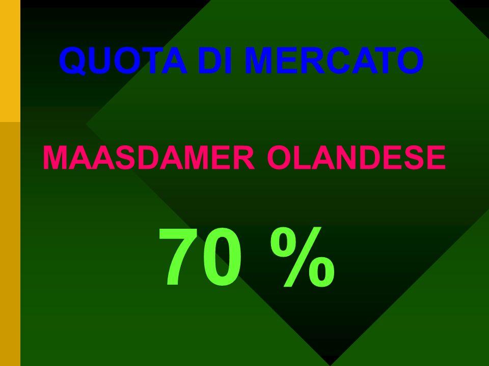 QUOTA DI MERCATO FORMAGGI ESTERI 65 % Ipotizzata per il 2005 sulla base del 1° trimestre