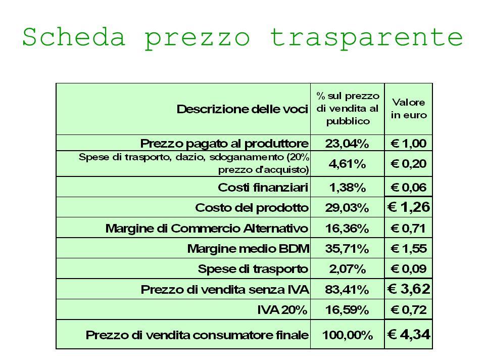 Commercio equo Scheda prezzo trasparente