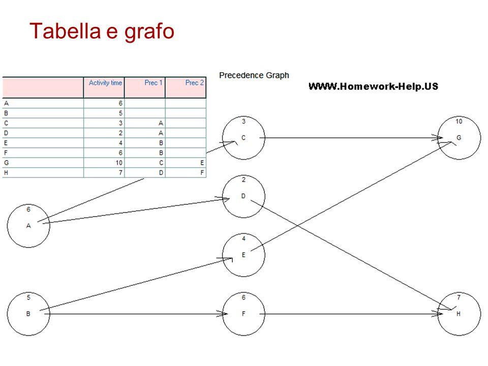 Tabella e grafo