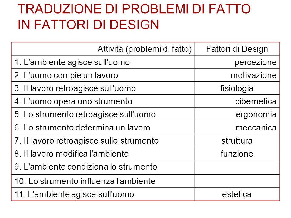 TRADUZIONE DI PROBLEMI DI FATTO IN FATTORI DI DESIGN Attività (problemi di fatto)Fattori di Design 1. L'ambiente agisce sull'uomopercezione 2. L'uomo