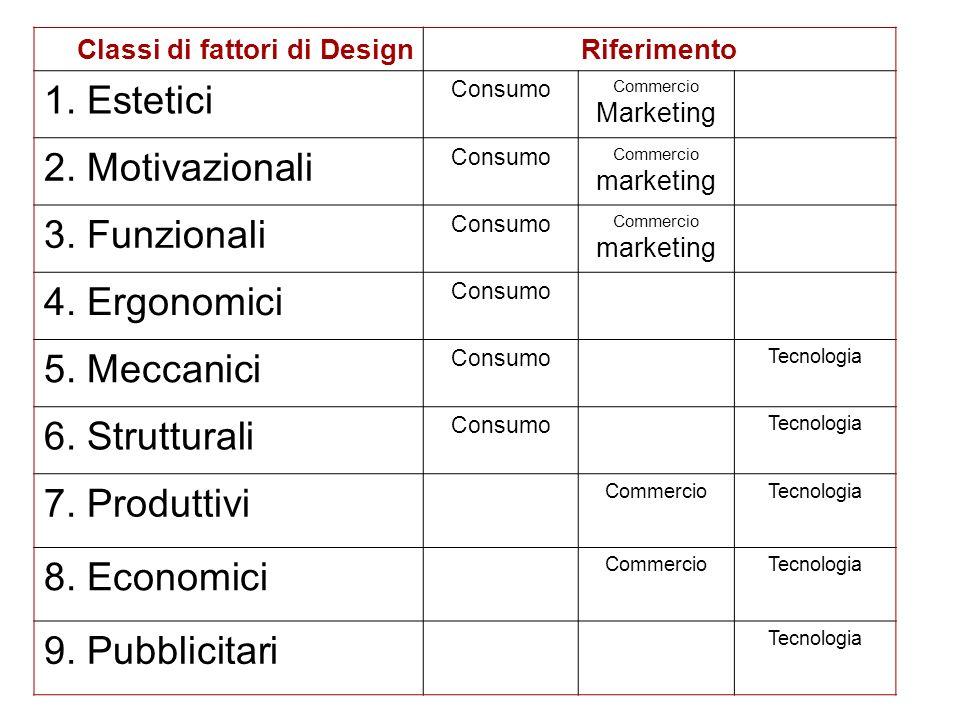 Classi di fattori di DesignRiferimento 1. Estetici Consumo Commercio Marketing 2. Motivazionali Consumo Commercio marketing 3. Funzionali Consumo Comm