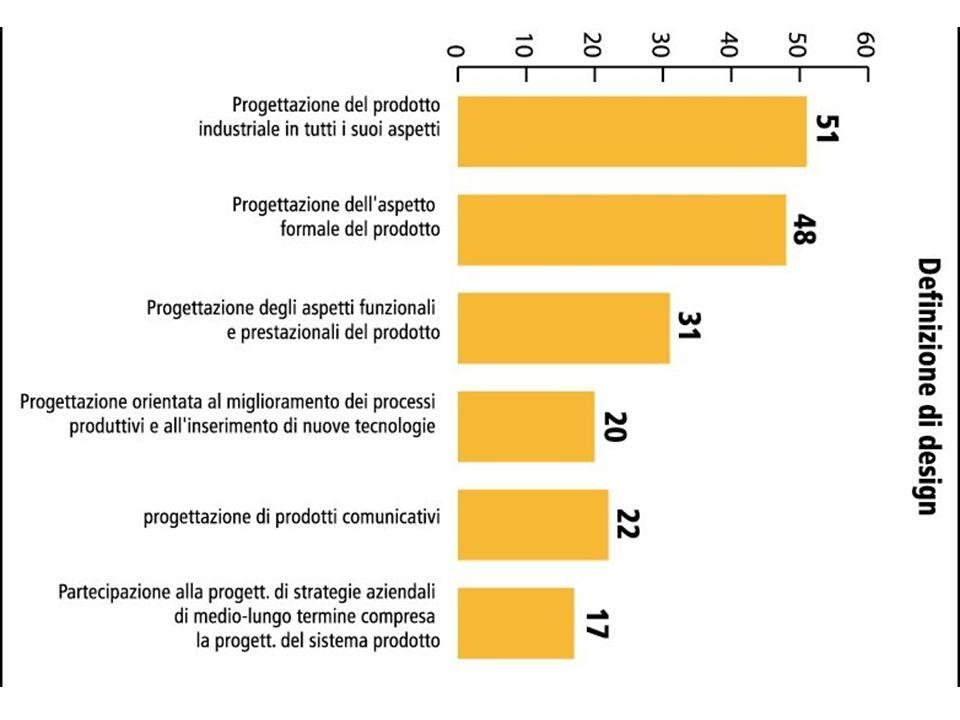 Ordini di problemi: rappresentazioni con diagrammi di Wenn
