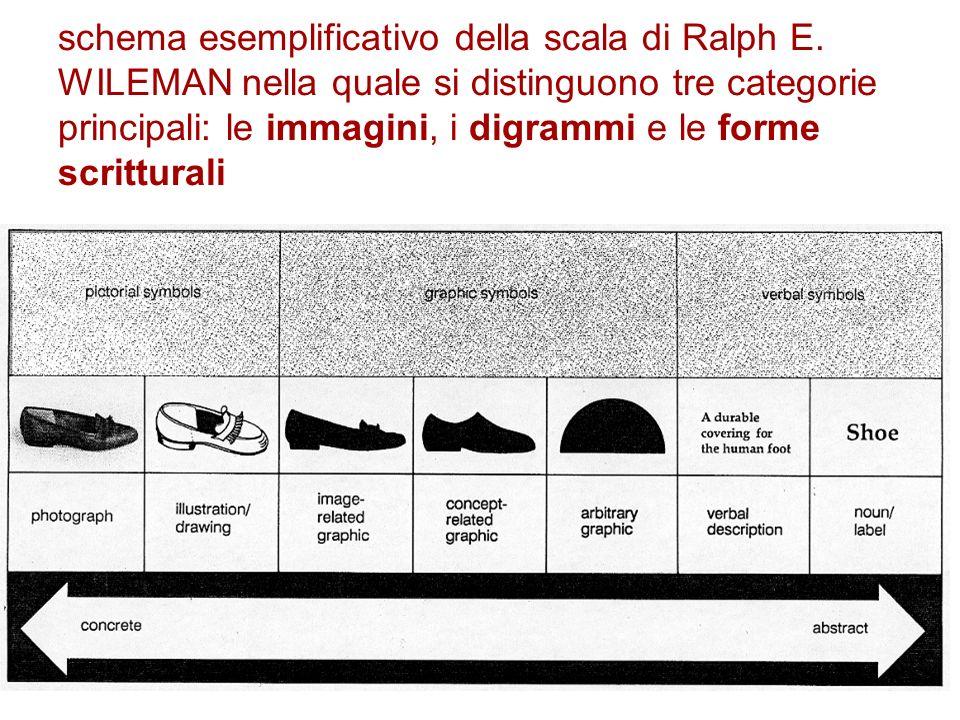 schema esemplificativo della scala di Ralph E. WILEMAN nella quale si distinguono tre categorie principali: le immagini, i digrammi e le forme scrittu