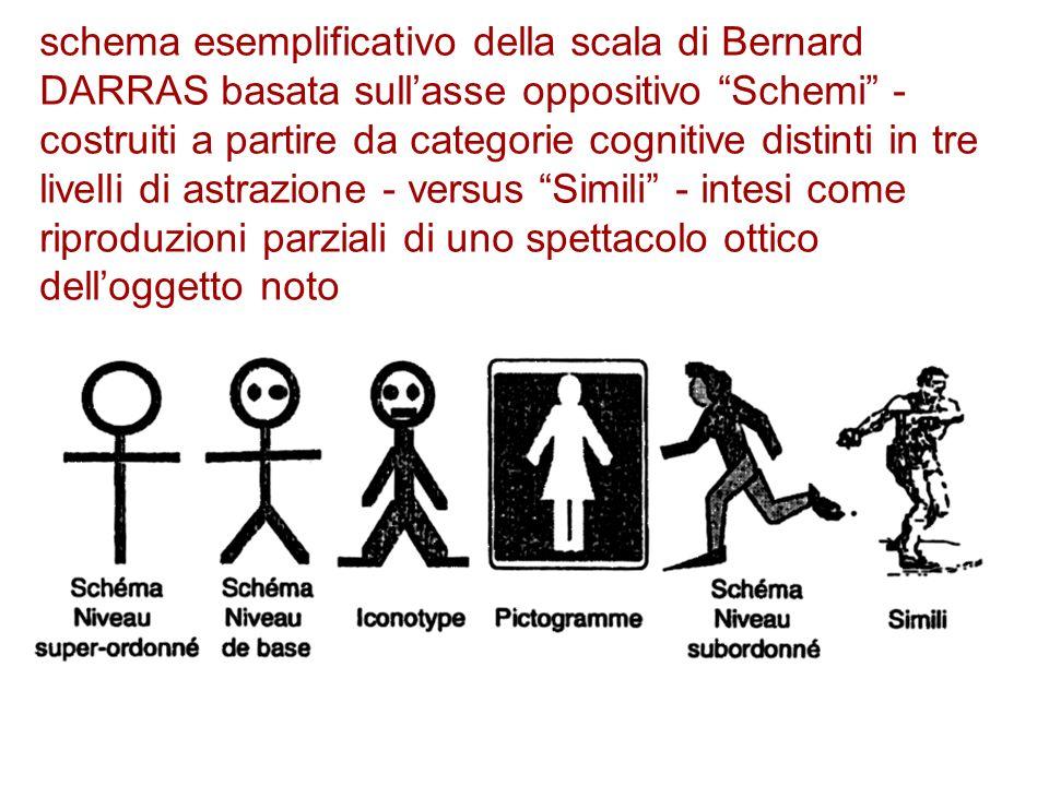 schema esemplificativo della scala di Bernard DARRAS basata sullasse oppositivo Schemi - costruiti a partire da categorie cognitive distinti in tre li