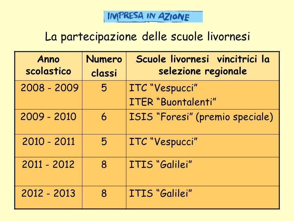 La partecipazione delle scuole livornesi Anno scolastico Numero classi Scuole livornesi vincitrici la selezione regionale 2008 - 20095ITC Vespucci ITE