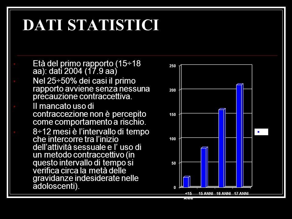 DATI STATISTICI Età del primo rapporto (15÷18 aa): dati 2004 (17.9 aa) Nel 25÷50% dei casi il primo rapporto avviene senza nessuna precauzione contrac