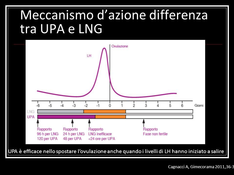 Meccanismo dazione differenza tra UPA e LNG UPA è efficace nello spostare lovulazione anche quando i livelli di LH hanno iniziato a salire Cagnacci A,