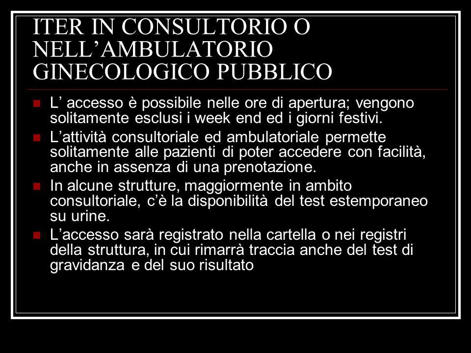 ITER IN CONSULTORIO O NELLAMBULATORIO GINECOLOGICO PUBBLICO L accesso è possibile nelle ore di apertura; vengono solitamente esclusi i week end ed i g